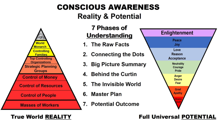 awareness chart